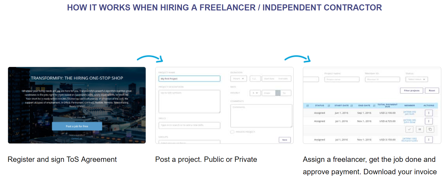 Contract Hiring, Freelance Jobs from home